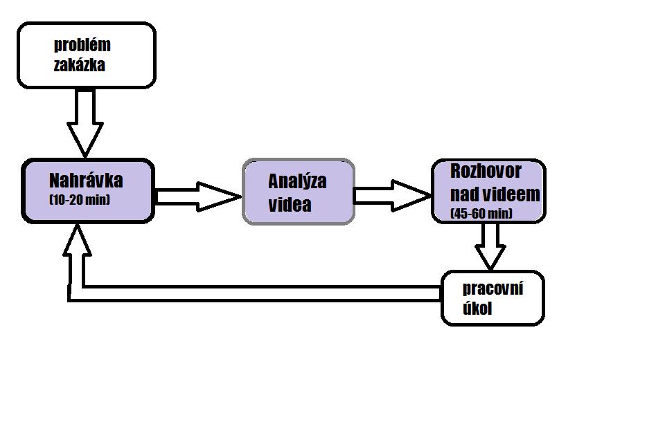 Schéma průběhu VTI